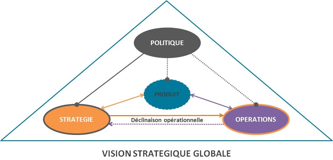 Stratégie Produit Globale